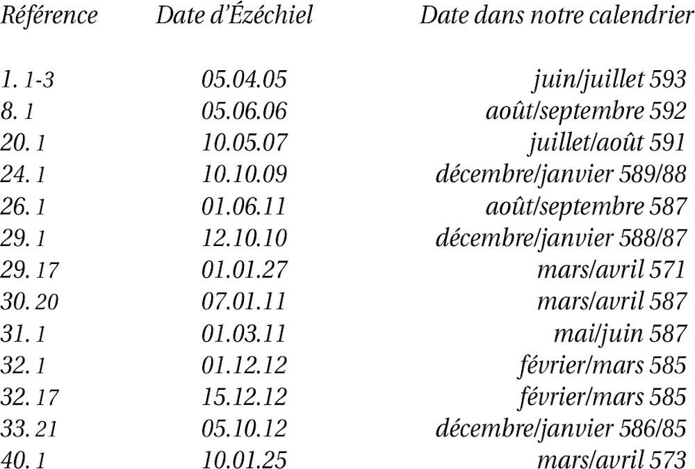 Les 14 dates du livre d'Ézéchiel